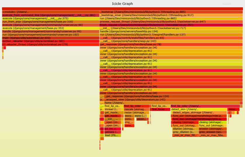 Lip Colour Finder - Icicle Graph